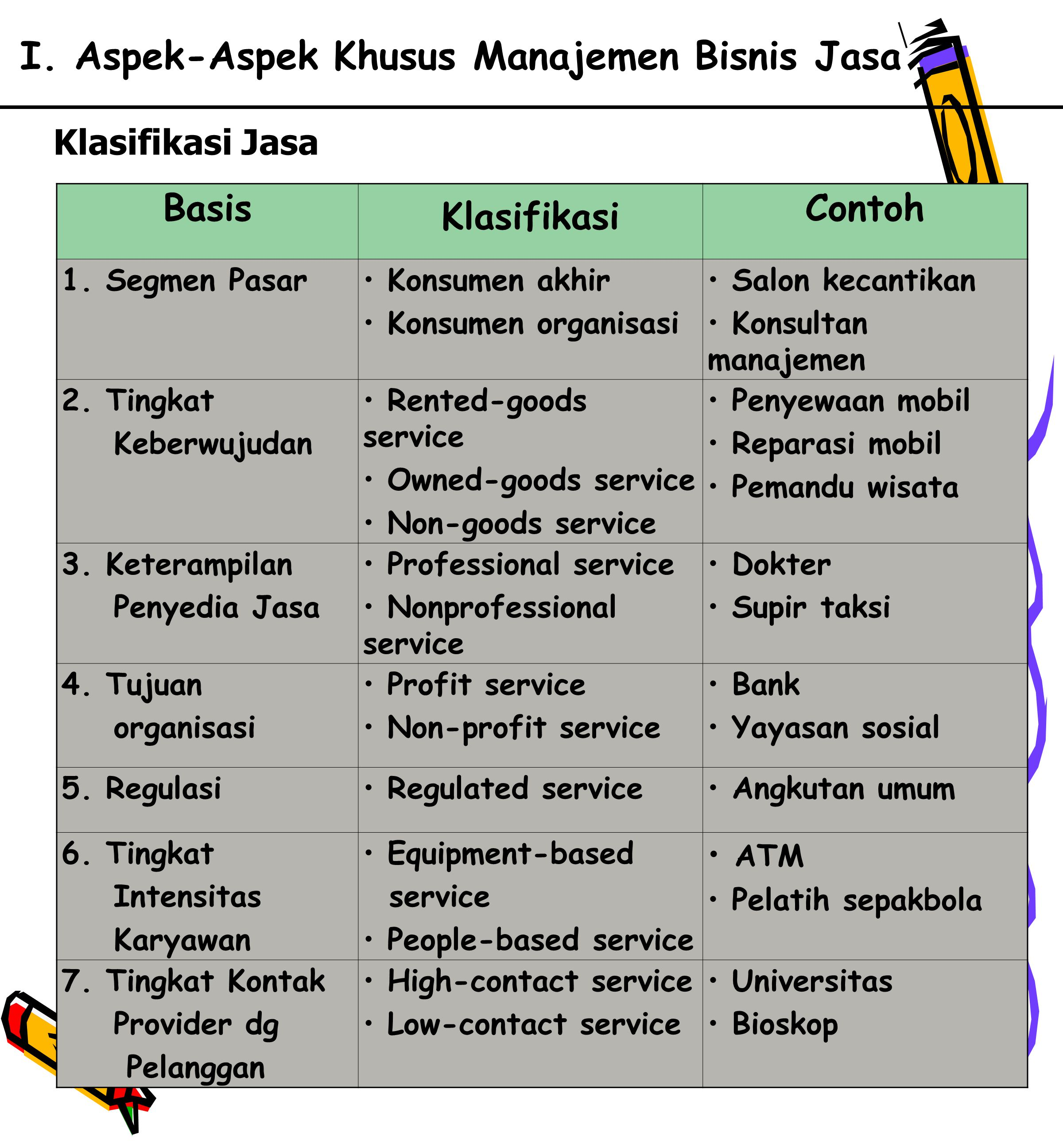 20 I.Aspek-Aspek Khusus Manajemen Bisnis Jasa Klasifikasi Jasa Basis Klasifikasi Contoh 1.