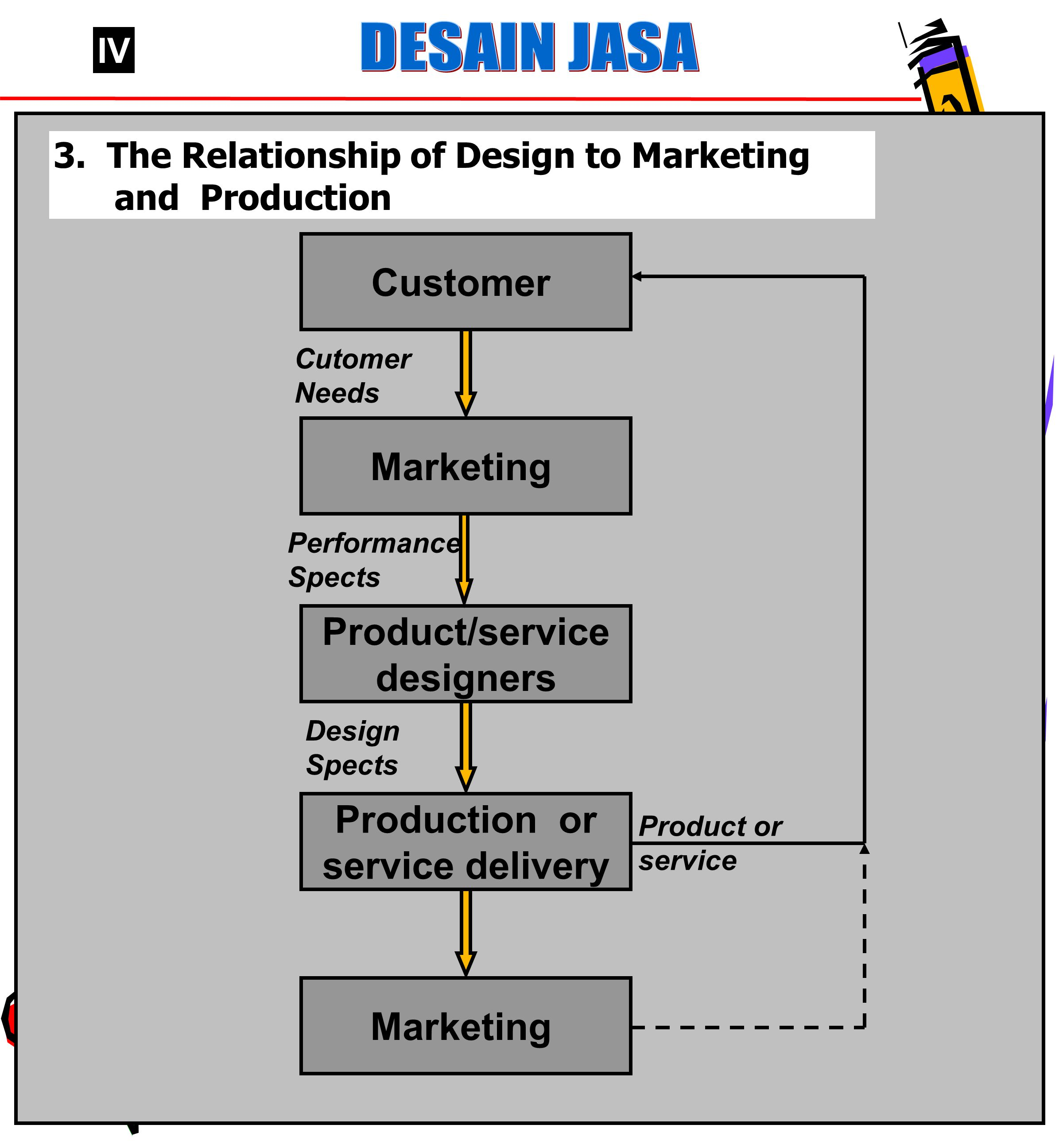 48 IV 3. The Relationship of Design to Marketing and Production Customer Marketing Production or service delivery Product/service designers Marketing