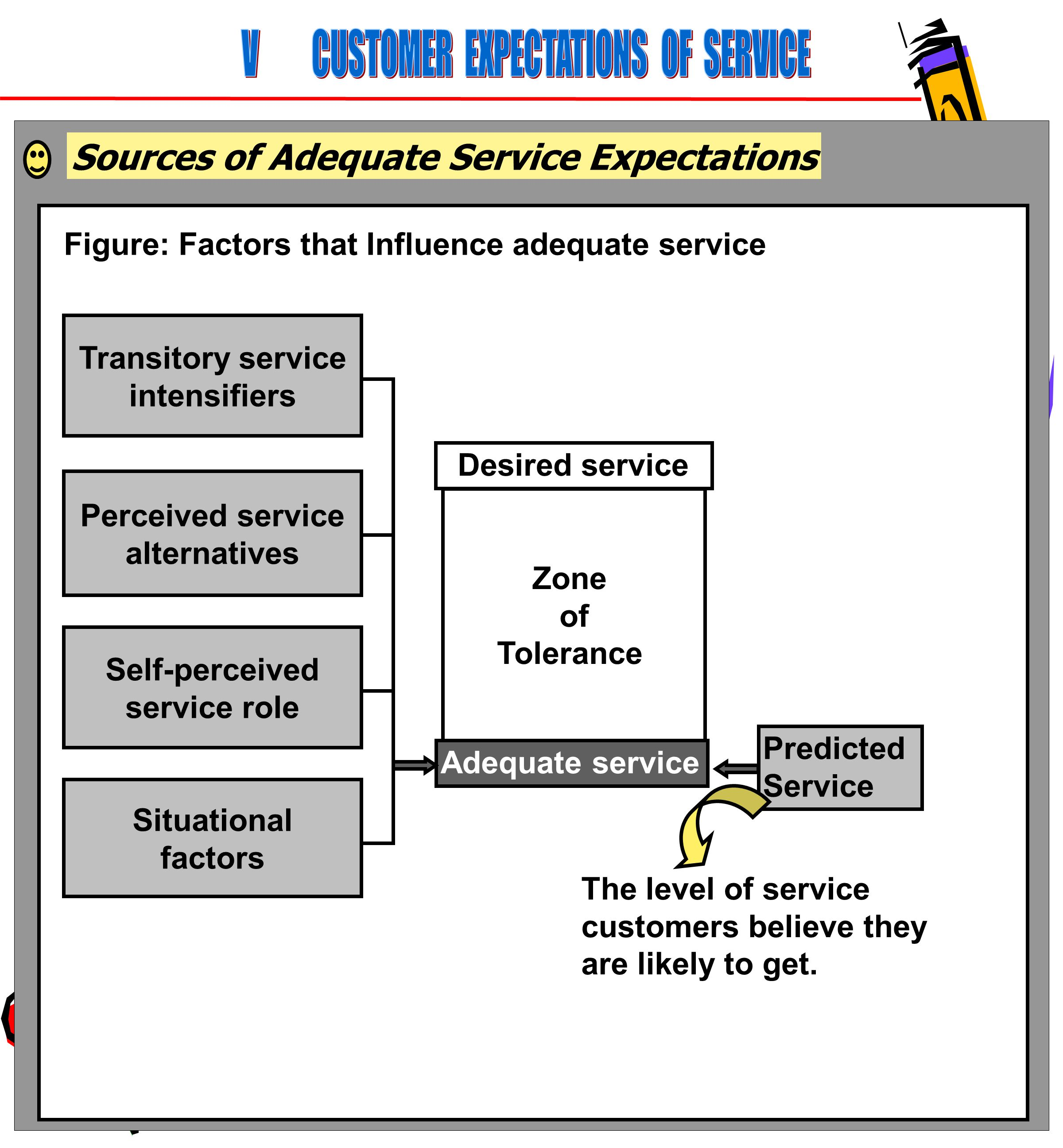62 Sources of Adequate Service Expectations Figure: Factors that Influence adequate service Transitory service intensifiers Perceived service alternat