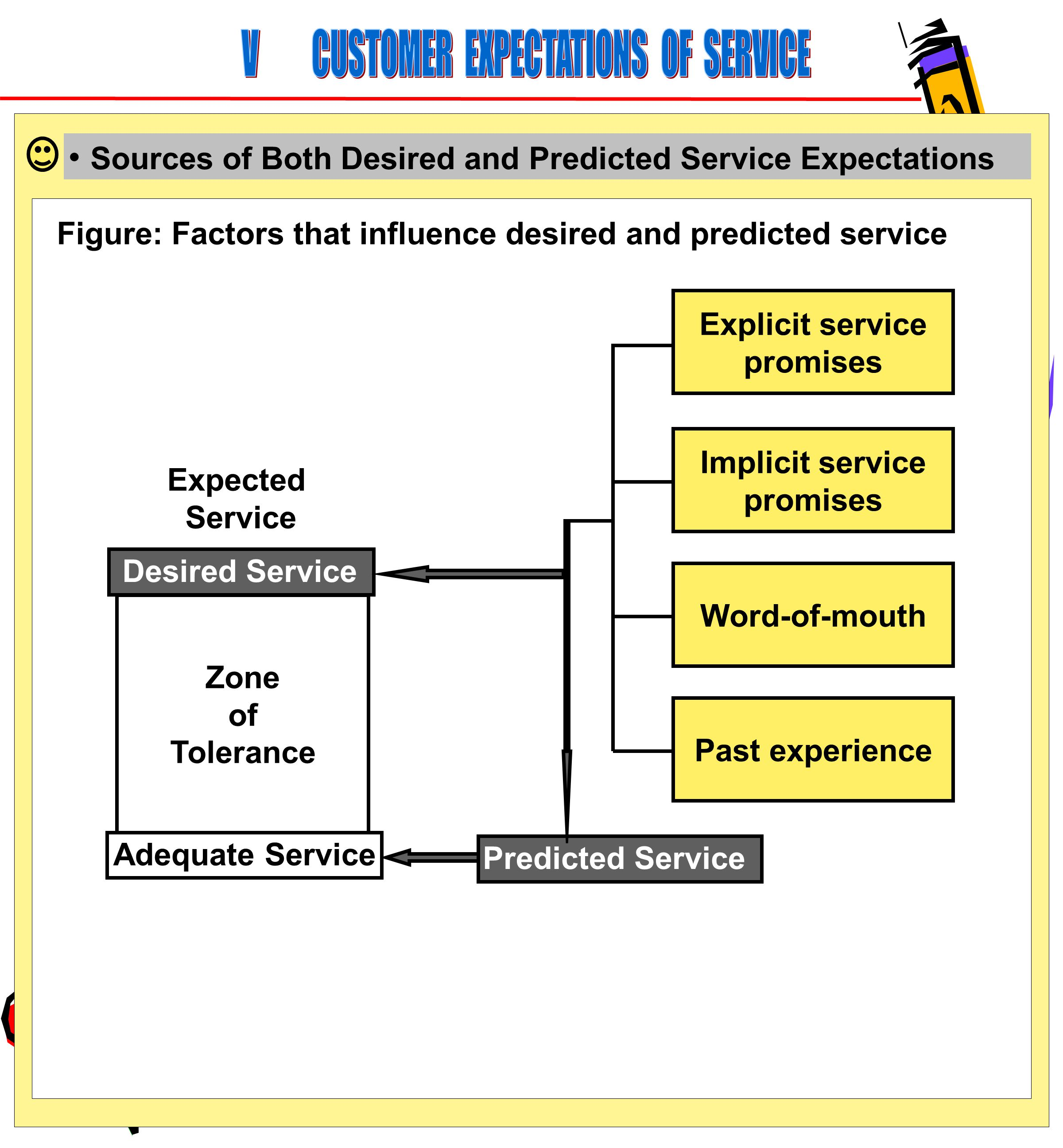 64 Sources of Both Desired and Predicted Service Expectations Figure: Factors that influence desired and predicted service Explicit service promises Past experience Word-of-mouth Implicit service promises Desired Service Zone of Tolerance Adequate Service Predicted Service Expected Service