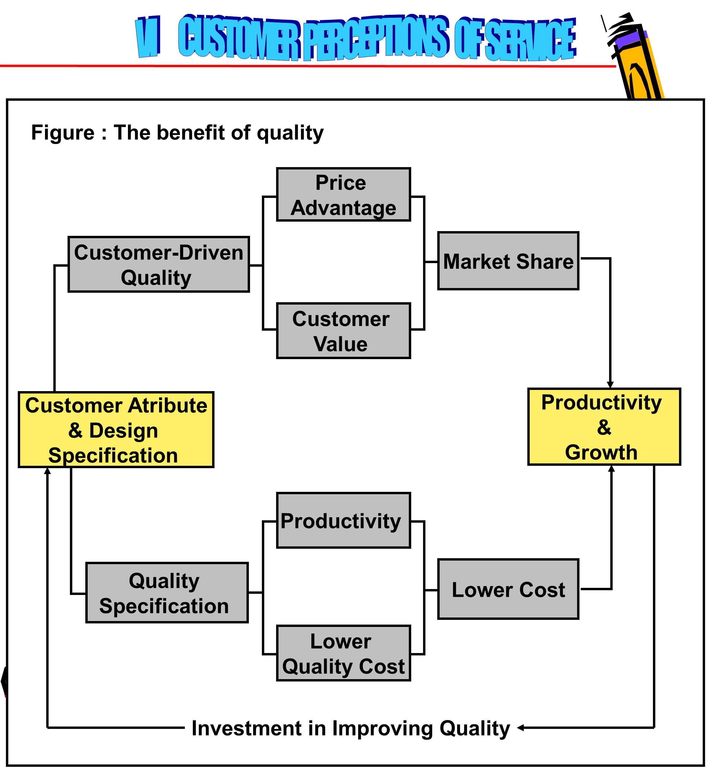 73 Price Advantage Lower Quality Cost Lower Cost Quality Specification Productivity Customer Value Market Share Customer-Driven Quality Productivity &