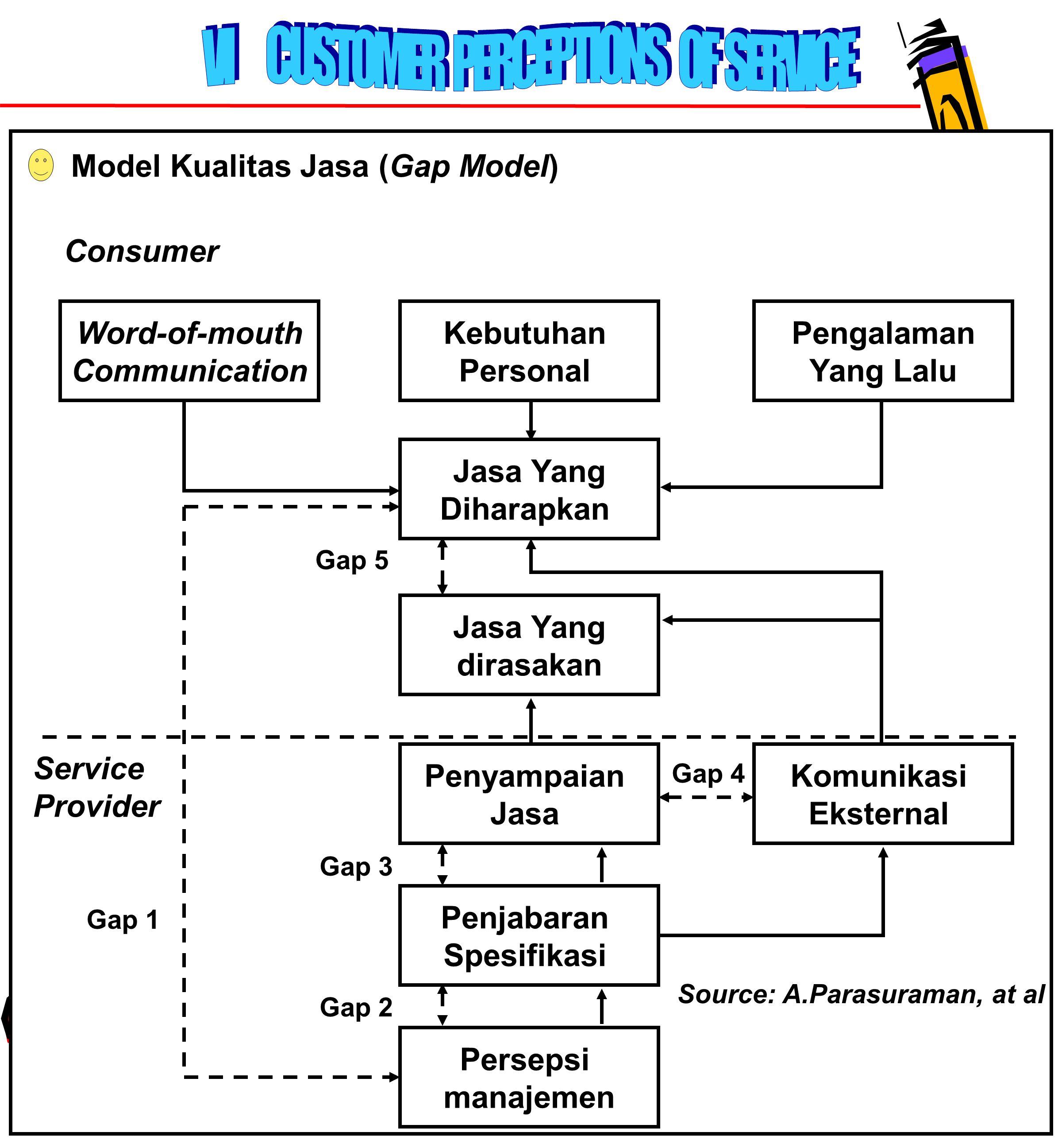 77 Model Kualitas Jasa (Gap Model) Word-of-mouth Communication Komunikasi Eksternal Persepsi manajemen Penjabaran Spesifikasi Penyampaian Jasa Jasa Yang dirasakan Jasa Yang Diharapkan Pengalaman Yang Lalu Kebutuhan Personal Service Provider Consumer Gap 4 Gap 3 Gap 2 Gap 1 Gap 5 Source: A.Parasuraman, at al