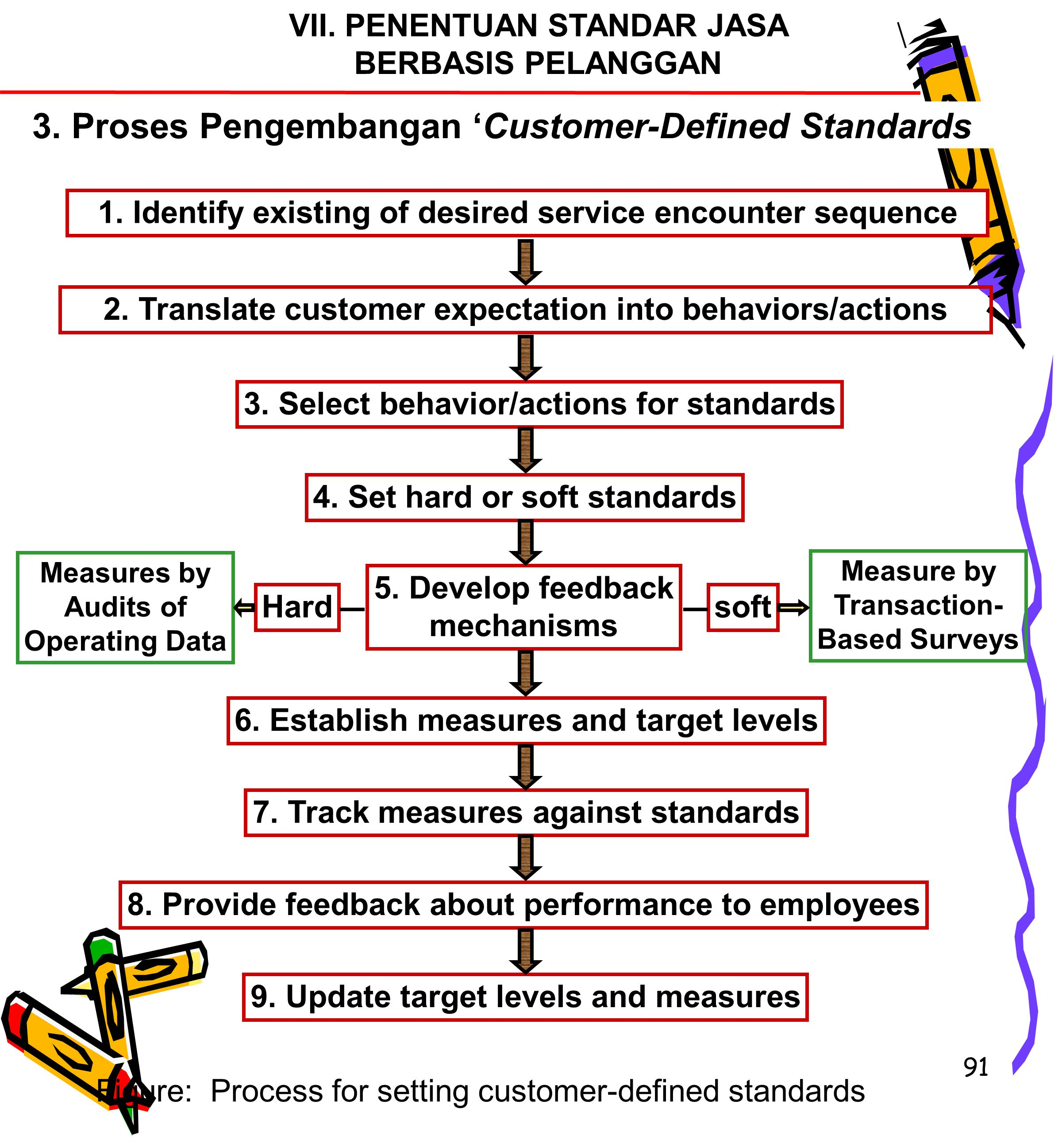 91 VII. PENENTUAN STANDAR JASA BERBASIS PELANGGAN 3. Proses Pengembangan 'Customer-Defined Standards 1. Identify existing of desired service encounter