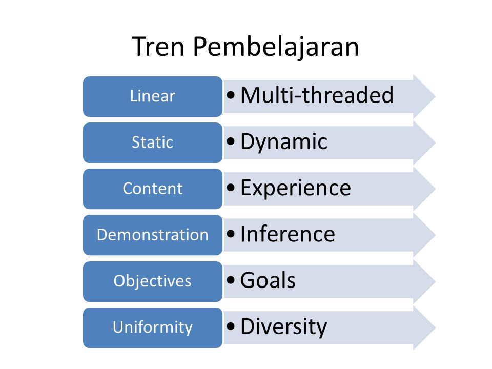 Tren Pembelajaran Multi-threaded Linear Dynamic Static Experience Content Inference Demonstration Goals Objectives Diversity Uniformity