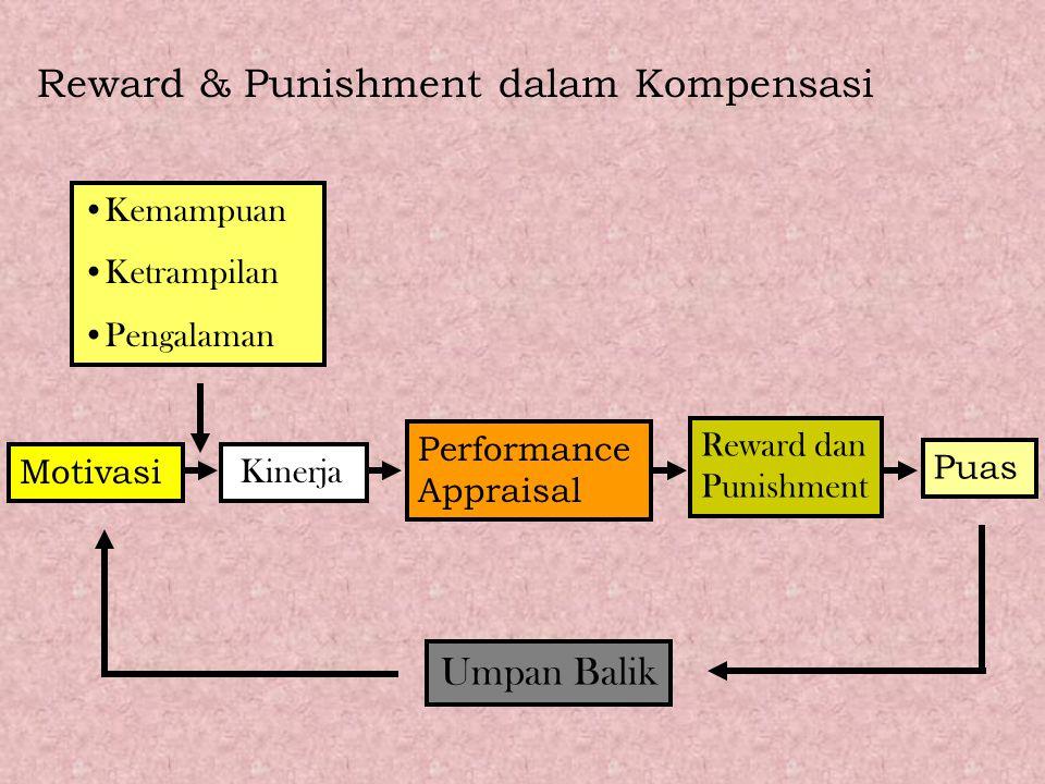 Reward & Punishment dalam Kompensasi Kemampuan Ketrampilan Pengalaman Motivasi Kinerja Performance Appraisal Reward dan Punishment Puas Umpan Balik