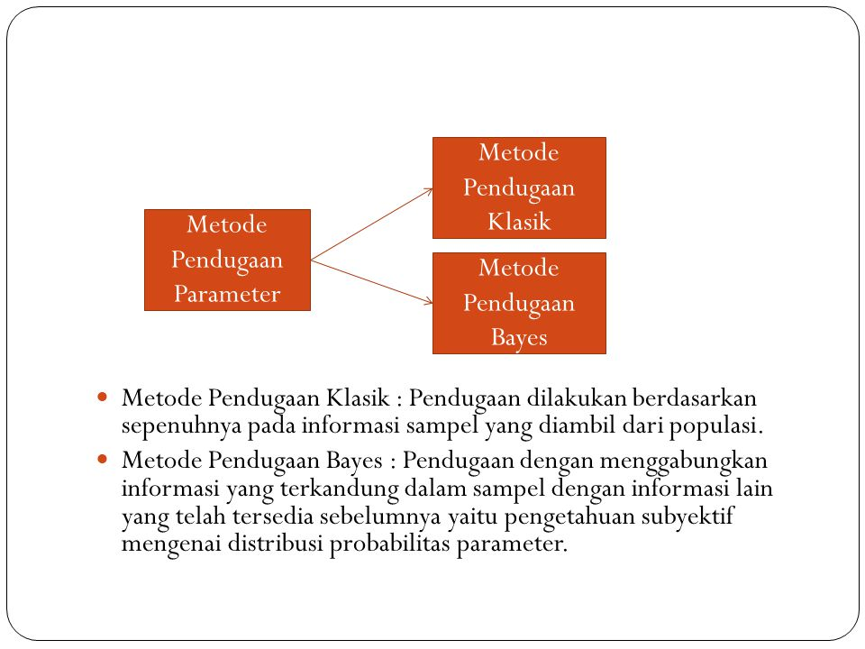 Metode Pendugaan Klasik : Pendugaan dilakukan berdasarkan sepenuhnya pada informasi sampel yang diambil dari populasi. Metode Pendugaan Bayes : Pendug