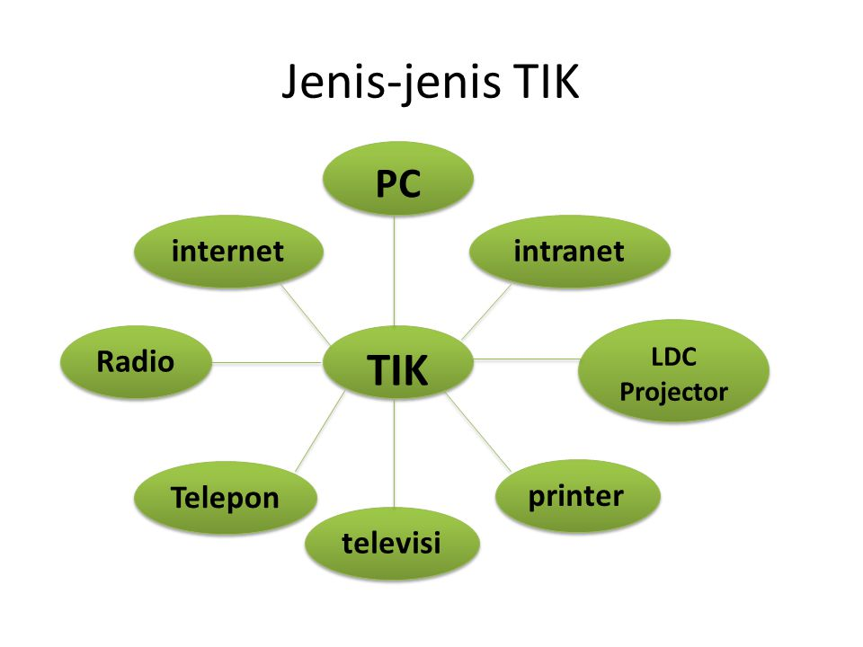 Jenis-jenis TIK TIK Radio PC LDC Projector LDC Projector televisi intranet internet Telepon printer