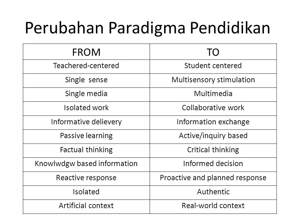 Perubahan Paradigma Pendidikan FROMTO Teachered-centeredStudent centered Single senseMultisensory stimulation Single mediaMultimedia Isolated workCollaborative work Informative delieveryInformation exchange Passive learningActive/inquiry based Factual thinkingCritical thinking Knowlwdgw based informationInformed decision Reactive responseProactive and planned response IsolatedAuthentic Artificial contextReal-world context
