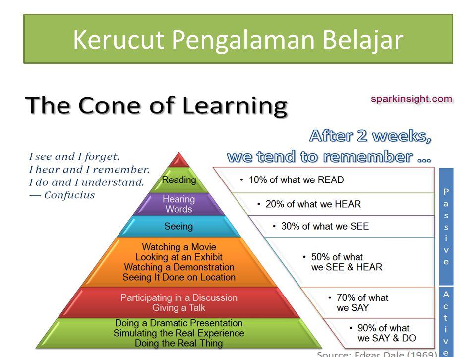 Kerucut Pengalaman Belajar