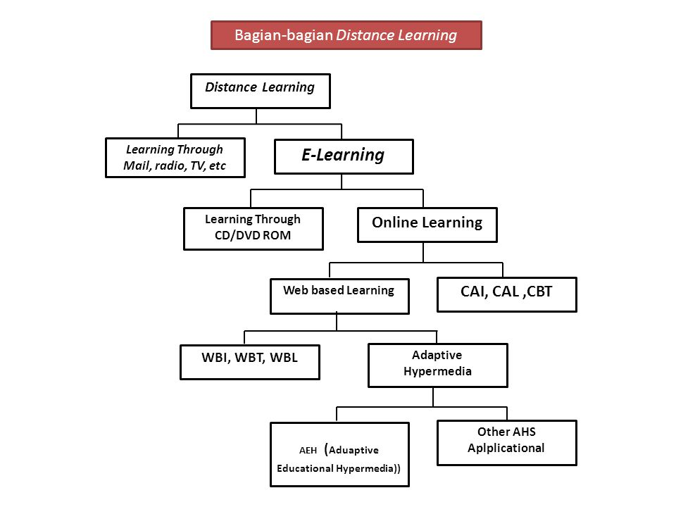 Distance Learning Learning Through Mail, radio, TV, etc E-Learning Learning Through CD/DVD ROM Online Learning Web based Learning CAI, CAL,CBT WBI, WBT, WBL Adaptive Hypermedia Other AHS Aplplicational AEH ( Aduaptive Educational Hypermedia)) Bagian-bagian Distance Learning