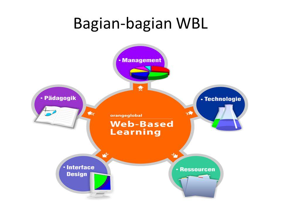 Bagian-bagian WBL