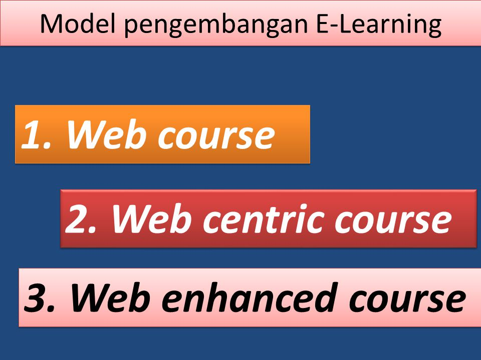 Model pengembangan E-Learning 1. Web course 2. Web centric course 3. Web enhanced course
