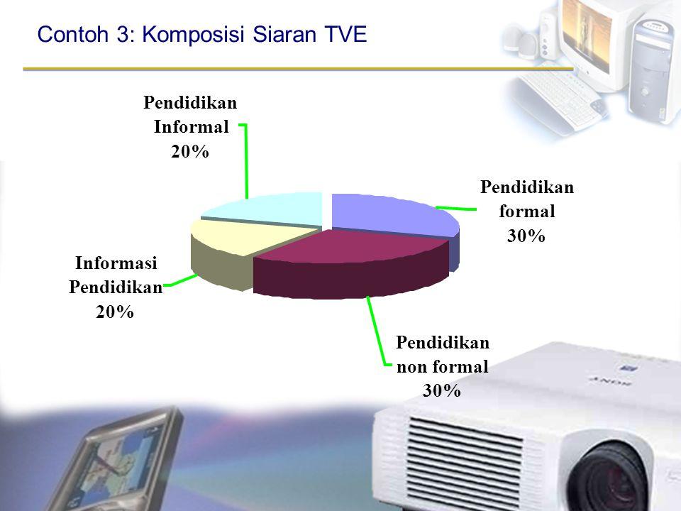 Pendidikan formal 30% Pendidikan non formal 30% Pendidikan Informal 20% Informasi Pendidikan 20% Contoh 3: Komposisi Siaran TVE