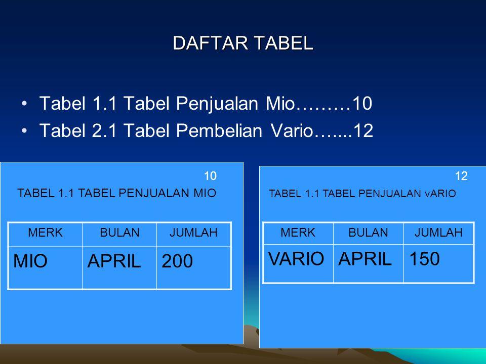 DAFTAR TABEL Tabel 1.1 Tabel Penjualan Mio………10 Tabel 2.1 Tabel Pembelian Vario…....12 MERKBULANJUMLAH MIOAPRIL200 TABEL 1.1 TABEL PENJUALAN MIO MERKB