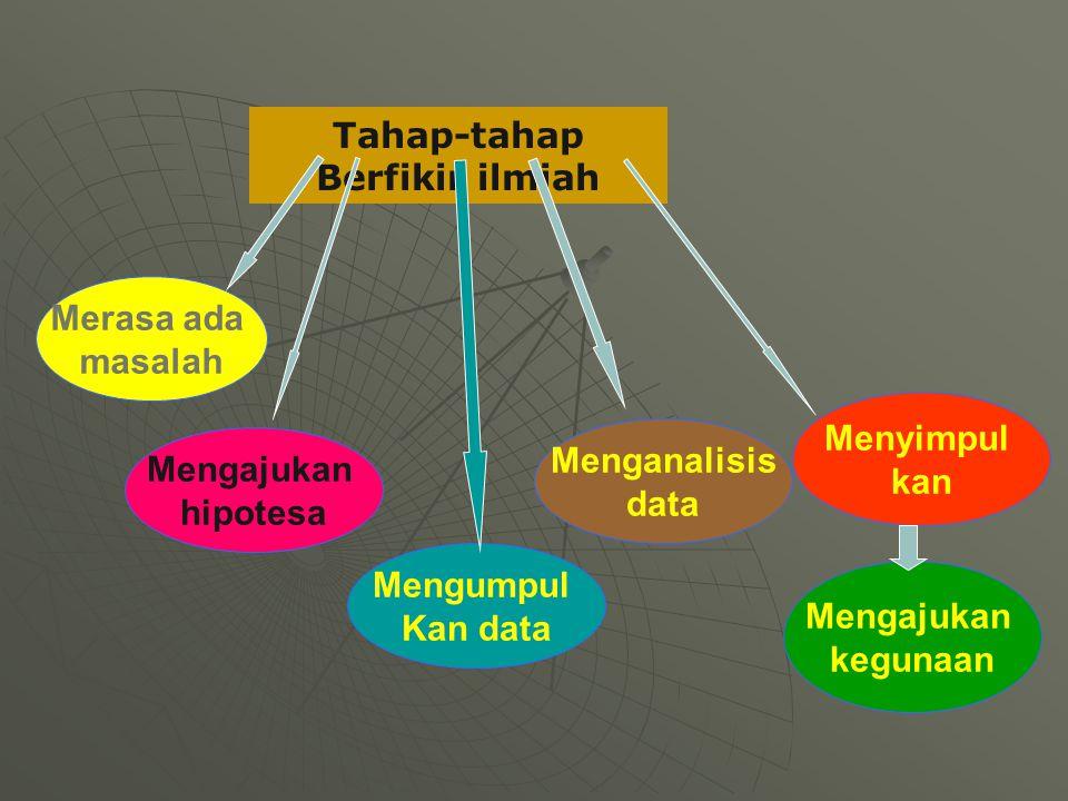 Tahap-tahap Berfikir ilmiah Merasa ada masalah Mengajukan hipotesa Mengumpul Kan data Menganalisis data Menyimpul kan Mengajukan kegunaan
