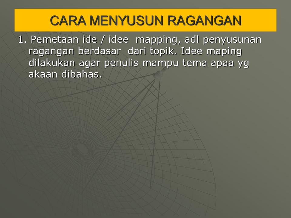 CARA MENYUSUN RAGANGAN 1. Pemetaan ide / idee mapping, adl penyusunan ragangan berdasar dari topik. Idee maping dilakukan agar penulis mampu tema apaa