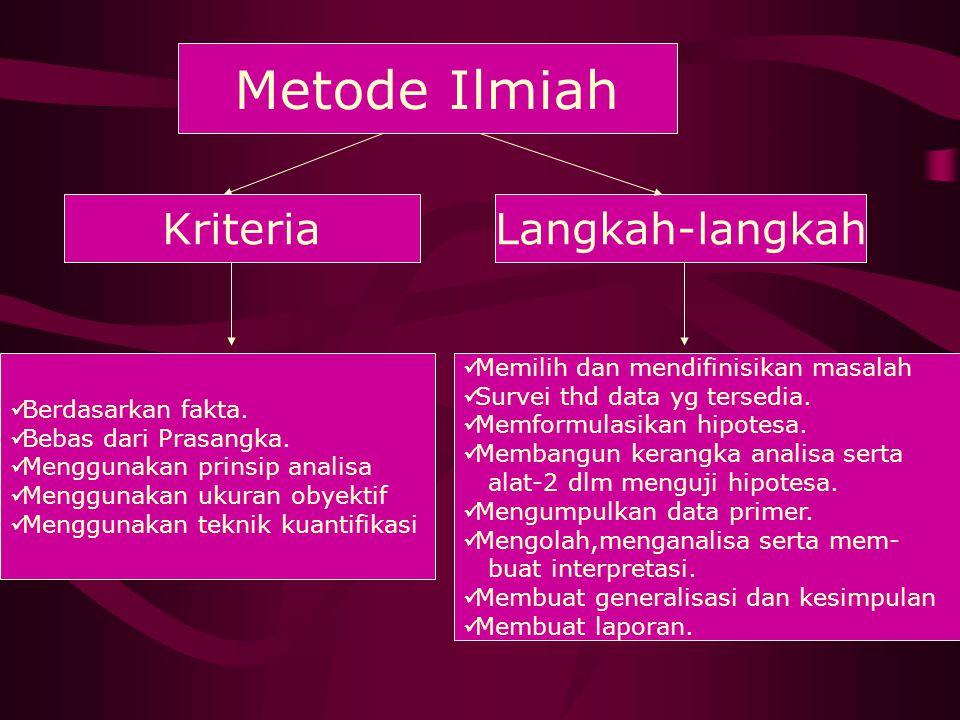 Metode Ilmiah KriteriaLangkah-langkah Berdasarkan fakta. Bebas dari Prasangka. Menggunakan prinsip analisa Menggunakan ukuran obyektif Menggunakan tek