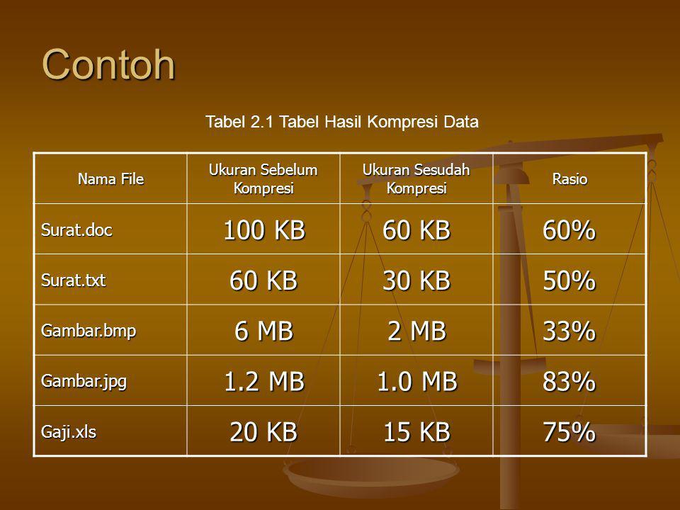 Contoh Nama File Ukuran Sebelum Kompresi Ukuran Sesudah Kompresi Rasio Surat.doc 100 KB 60 KB 60% Surat.txt 30 KB 50% Gambar.bmp 6 MB 2 MB 33% Gambar.jpg 1.2 MB 1.0 MB 83% Gaji.xls 20 KB 15 KB 75% Tabel 2.1 Tabel Hasil Kompresi Data