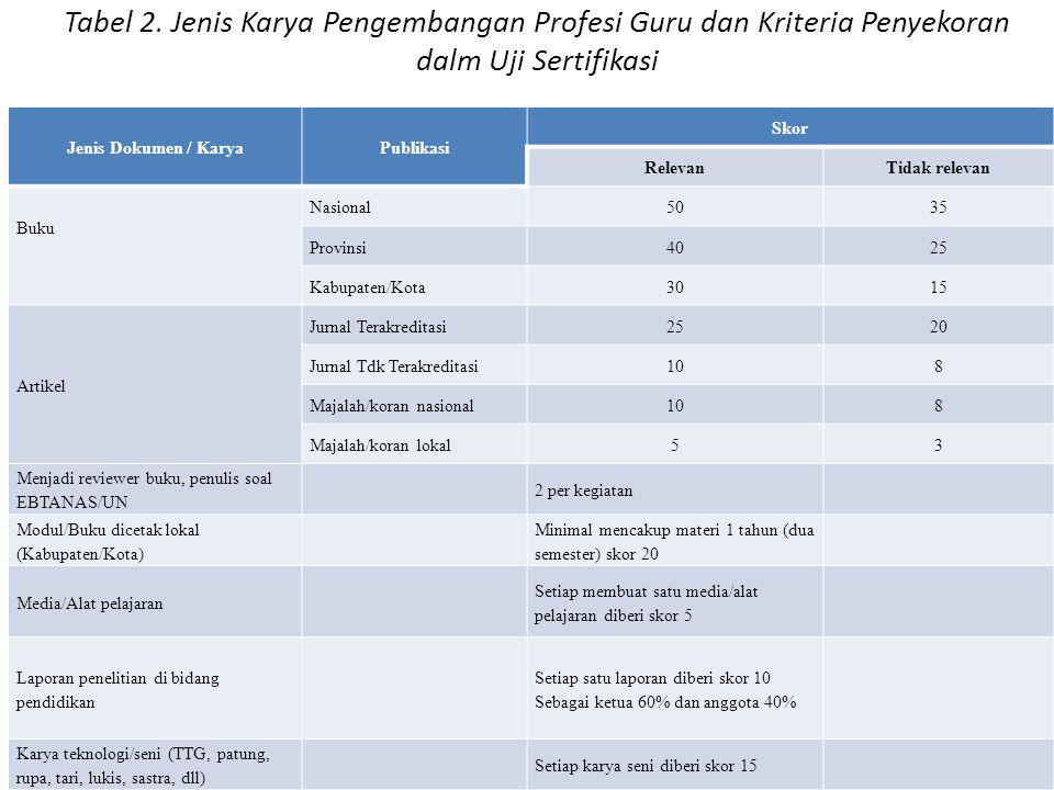 Tabel 2. Jenis Karya Pengembangan Profesi Guru dan Kriteria Penyekoran dalm Uji Sertifikasi Jenis Dokumen / KaryaPublikasi Skor RelevanTidak relevan B