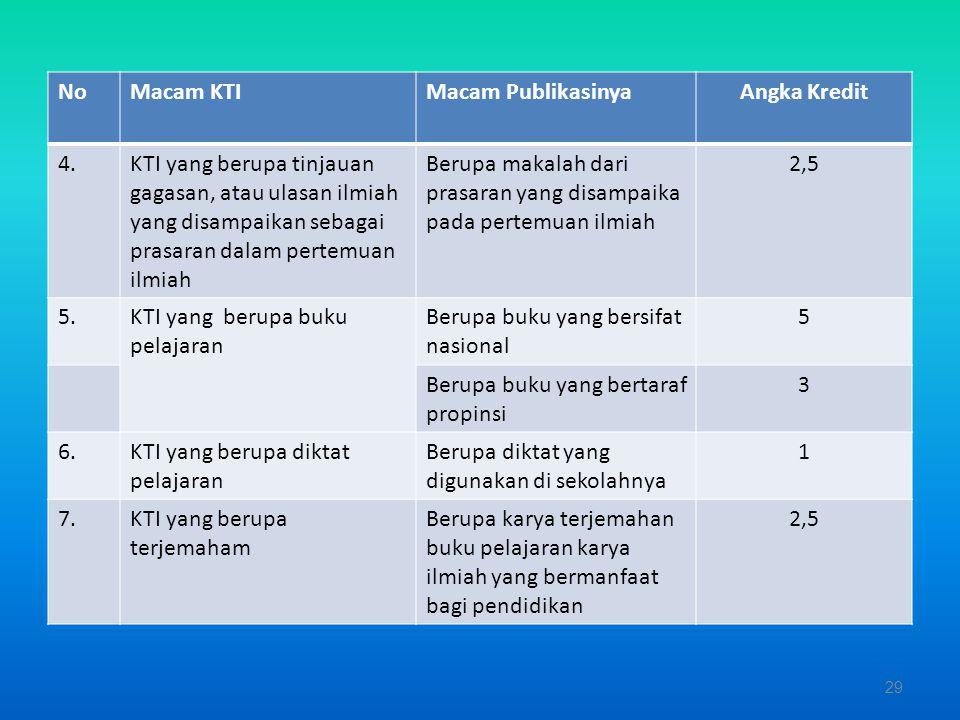 Macam KTI pada Kegiatan Pengembangan Profesi Guru NOMacam KTIMacam Publikasi Angka Kreditnya 1KTI hasil penelitian, pengkajian, survey dan atau evalua