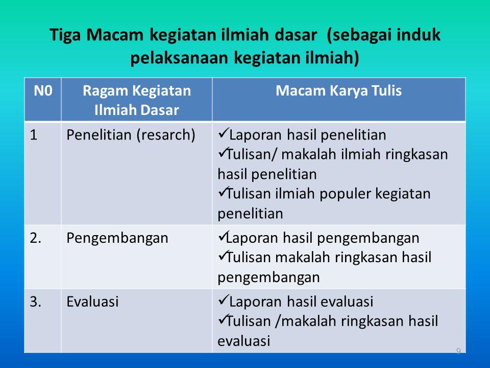 KTI = LAPORAN prestasi Laporkan via KTI KTInya harus APIK 39 Lakukan Kegiatan Pengembang an Profesi kegiatan nyata (PBM) yang bermanfaat Mendapat angka kredit