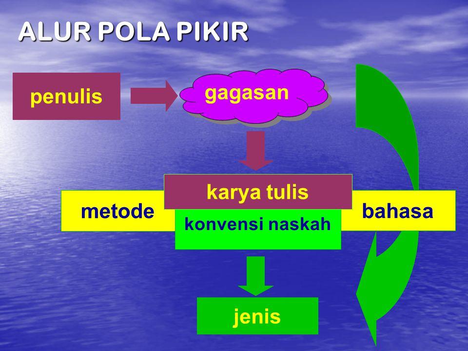 metode bahasa konvensi naskah jenis gagasan karya tulis penulis ALUR POLA PIKIR