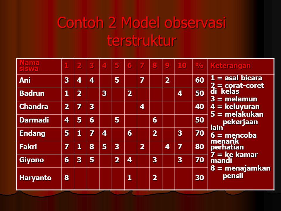 Contoh 2 Model observasi terstruktur Nama siswa 12345678910%Keterangan Ani34457260 1 = asal bicara 2 = corat-coret di kelas 3 = melamun 4 = keluyuran 5 = melakukan pekerjaan lain pekerjaan lain 6 = mencoba menarik perhatian 7 = ke kamar mandi 8 = menajamkan pensil pensil Badrun1232450 Chandra273440 Darmadi4565650 Endang517462370 Fakri7185324780 Giyono635243370 Haryanto81230