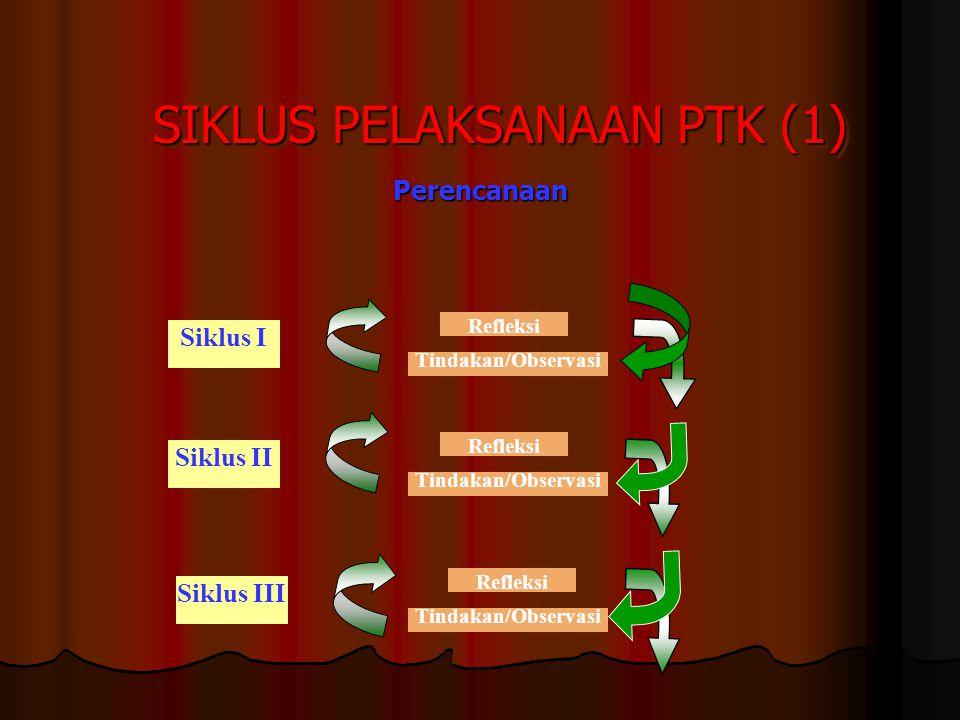 SIKLUS PELAKSANAAN PTK (1) Perencanaan Siklus I Refleksi Tindakan/Observasi Refleksi Tindakan/Observasi Siklus II Siklus III