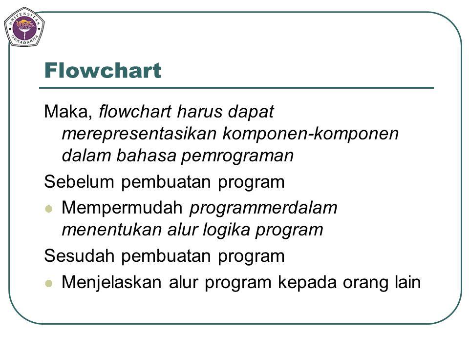 Flowchart Maka, flowchart harus dapat merepresentasikan komponen-komponen dalam bahasa pemrograman Sebelum pembuatan program Mempermudah programmerdal