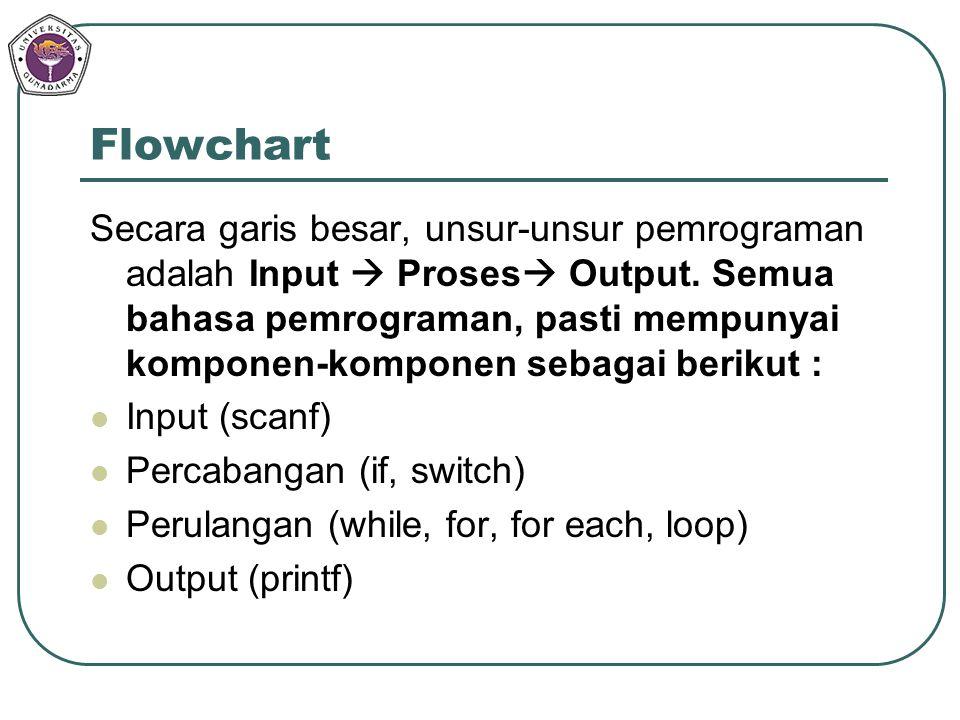 Flowchart Secara garis besar, unsur-unsur pemrograman adalah Input  Proses  Output. Semua bahasa pemrograman, pasti mempunyai komponen-komponen seba