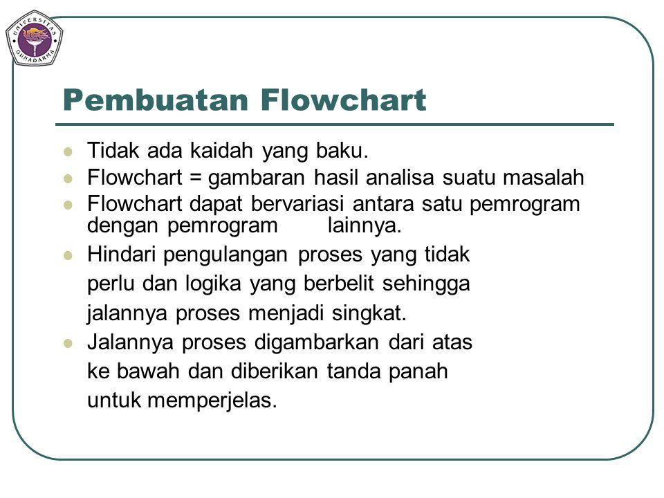 Pembuatan Flowchart Tidak ada kaidah yang baku. Flowchart = gambaran hasil analisa suatu masalah Flowchart dapat bervariasi antara satu pemrogram deng