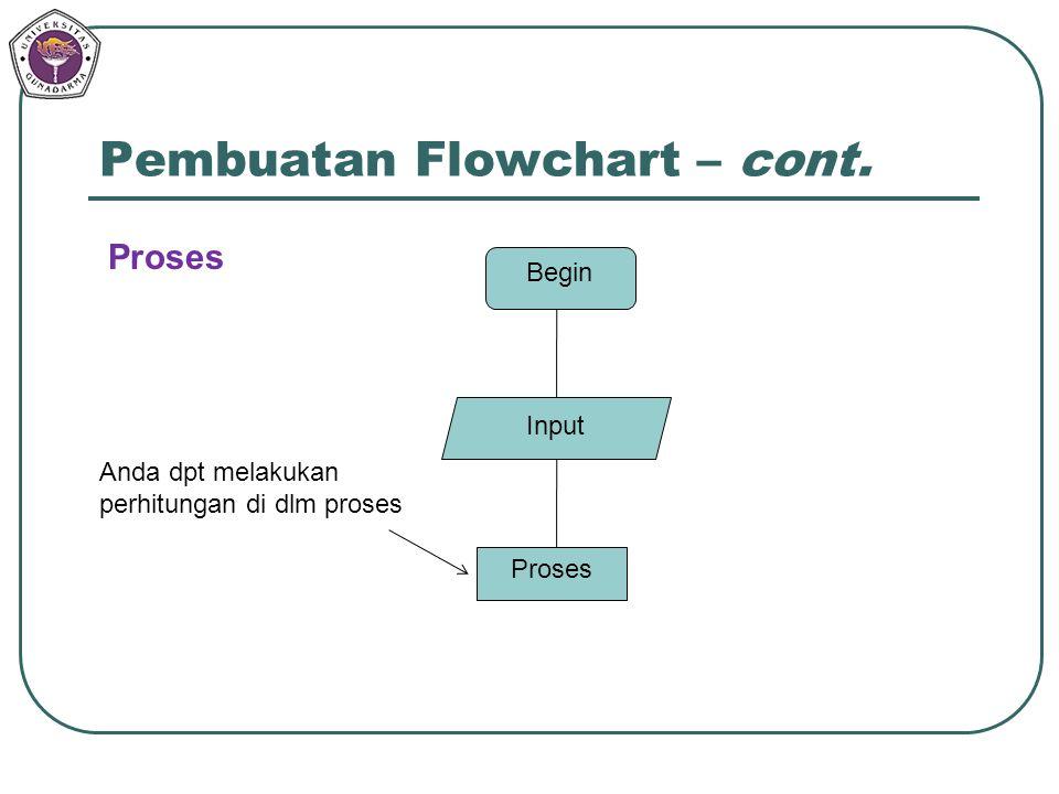 Pembuatan Flowchart – cont. Begin Input Proses Anda dpt melakukan perhitungan di dlm proses