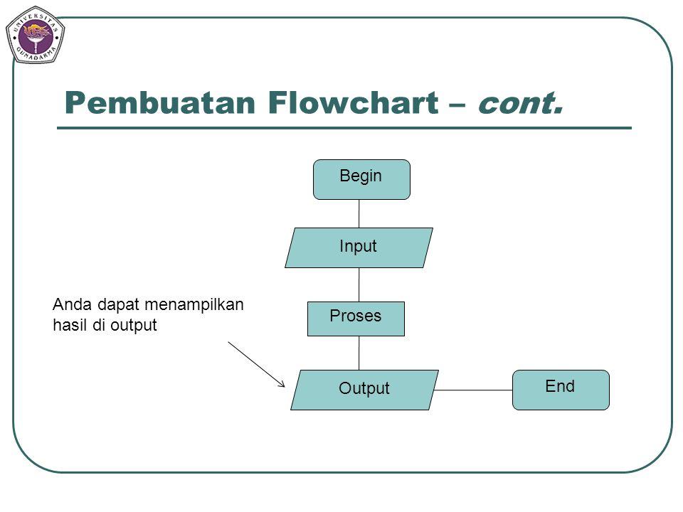 Pembuatan Flowchart – cont. Begin Input Proses Output End Anda dapat menampilkan hasil di output