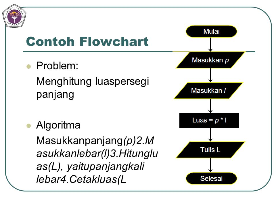 Contoh Flowchart Problem: Menghitung luaspersegi panjang Algoritma Masukkanpanjang(p)2.M asukkanlebar(l)3.Hitunglu as(L), yaitupanjangkali lebar4.Ceta