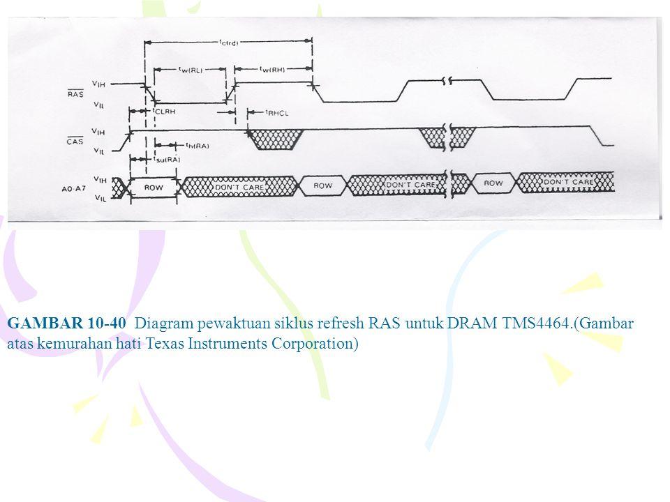 GAMBAR 10-40 Diagram pewaktuan siklus refresh RAS untuk DRAM TMS4464.(Gambar atas kemurahan hati Texas Instruments Corporation)