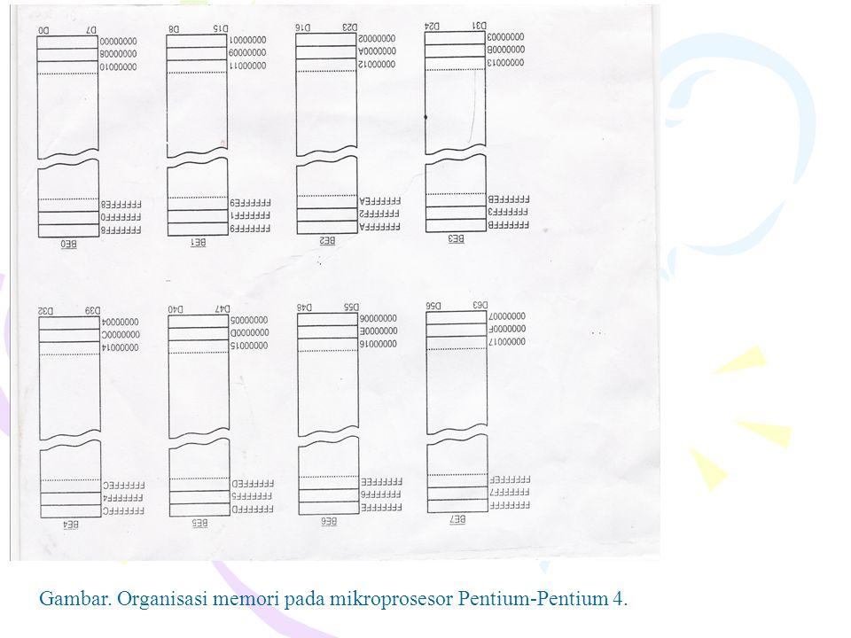 Gambar. Organisasi memori pada mikroprosesor Pentium-Pentium 4.