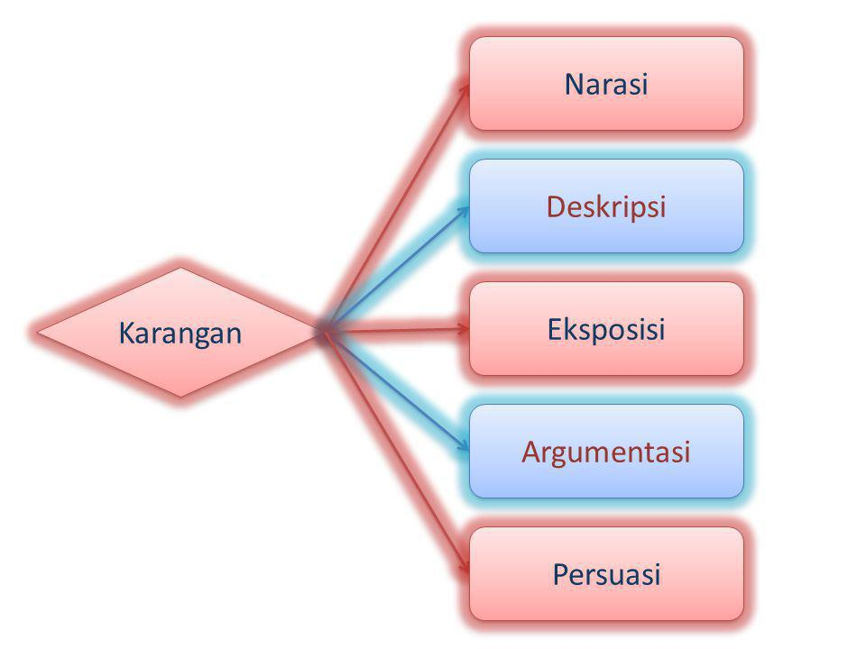 Karangan Narasi Deskripsi Eksposisi Argumentasi Persuasi