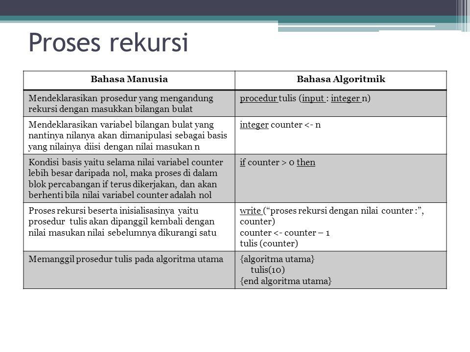 Proses rekursi Bahasa ManusiaBahasa Algoritmik Mendeklarasikan prosedur yang mengandung rekursi dengan masukkan bilangan bulat procedur tulis (input :