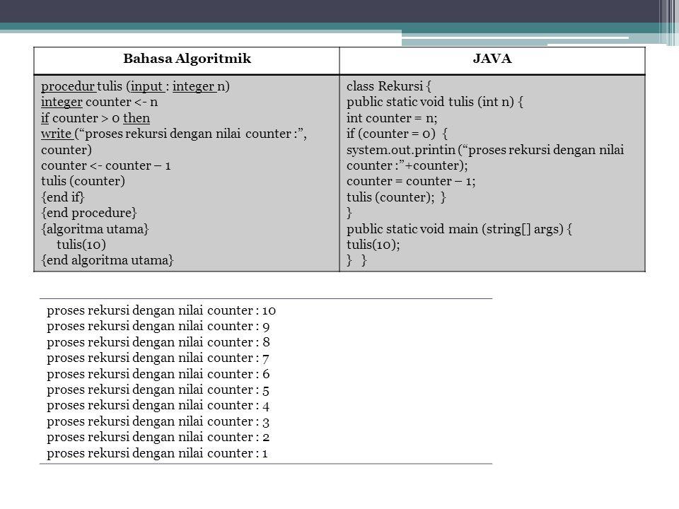 "Bahasa AlgoritmikJAVA procedur tulis (input : integer n) integer counter <- n if counter > 0 then write (""proses rekursi dengan nilai counter :"", coun"