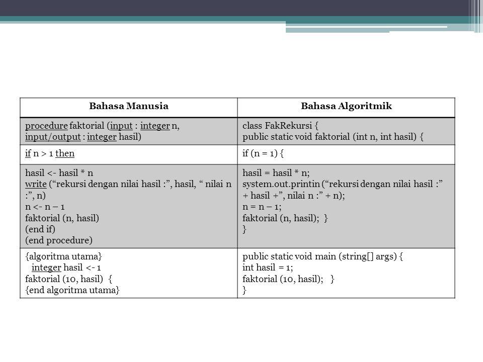 Bahasa ManusiaBahasa Algoritmik procedure faktorial (input : integer n, input/output : integer hasil) class FakRekursi { public static void faktorial