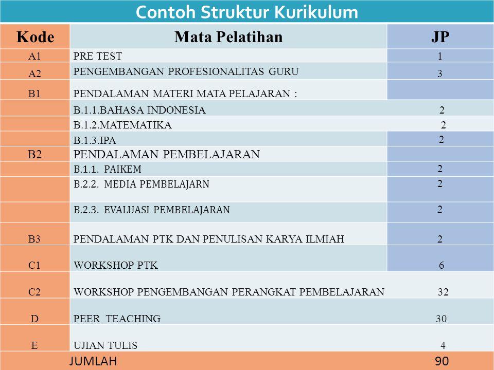 Contoh Struktur Kurikulum KodeMata PelatihanJP A1PRE TEST1 A2 PENGEMBANGAN PROFESIONALITAS GURU 3 B1PENDALAMAN MATERI MATA PELAJARAN : B.1.1.BAHASA INDONESIA 2 B.1.2.MATEMATIKA 2 B.1.3.IPA 2 B2PENDALAMAN PEMBELAJARAN B.1.1.