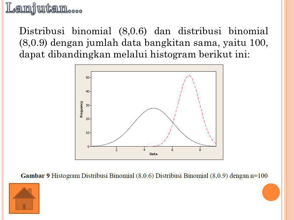 Distribusi binomial (8,0.6) dan distribusi binomial (8,0.9) dengan jumlah data bangkitan sama, yaitu 100, dapat dibandingkan melalui histogram berikut