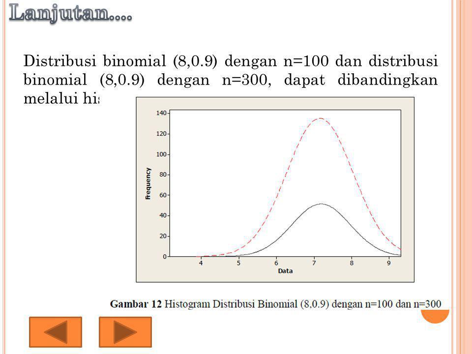 Distribusi binomial (8,0.9) dengan n=100 dan distribusi binomial (8,0.9) dengan n=300, dapat dibandingkan melalui histogram berikut ini: