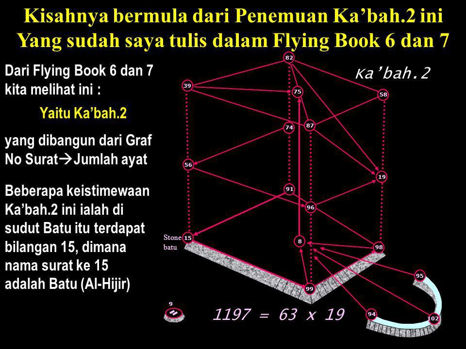 Dari Flying Book 6 dan 7 kita melihat ini : Beberapa keistimewaan Ka'bah.2 ini ialah di sudut Batu itu terdapat bilangan 15, dimana nama surat ke 15 a