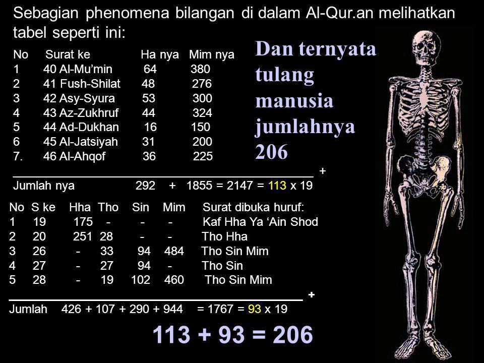 Sebagian phenomena bilangan di dalam Al-Qur.an melihatkan tabel seperti ini: No Surat ke Ha nya Mim nya 1 40 Al-Mu'min 64 380 2 41 Fush-Shilat 48 276