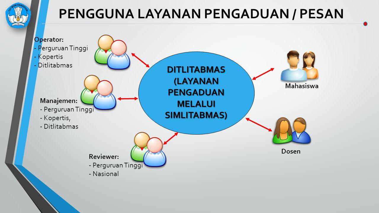 PENGGUNA LAYANAN PENGADUAN / PESAN DITLITABMAS (LAYANAN PENGADUAN MELALUI SIMLITABMAS) Mahasiswa Dosen Operator: - Perguruan Tinggi - Kopertis - Ditli