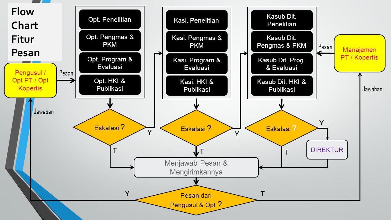 Flow Chart Fitur Pesan Pengusul / Opt PT / Opt Kopertis Opt. Penelitian Opt. Pengmas & PKM Opt. Program & Evaluasi Opt. HKI & Publikasi Eskalasi ? Kas