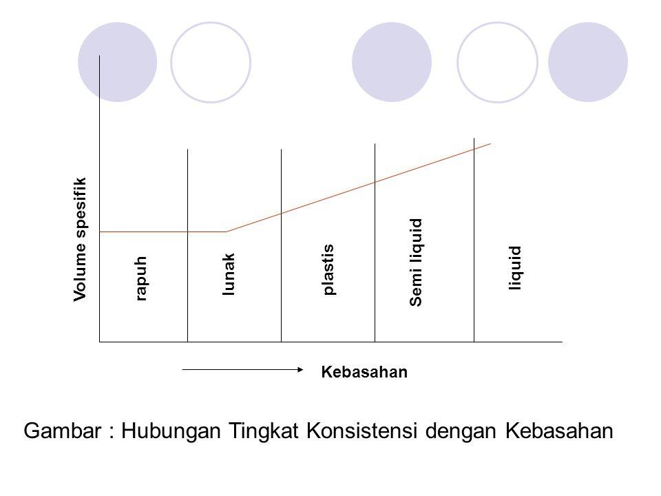 Kebasahan Gambar : Hubungan Tingkat Konsistensi dengan Kebasahan Volume spesifikrapuh lunakplastis Semi liquid liquid