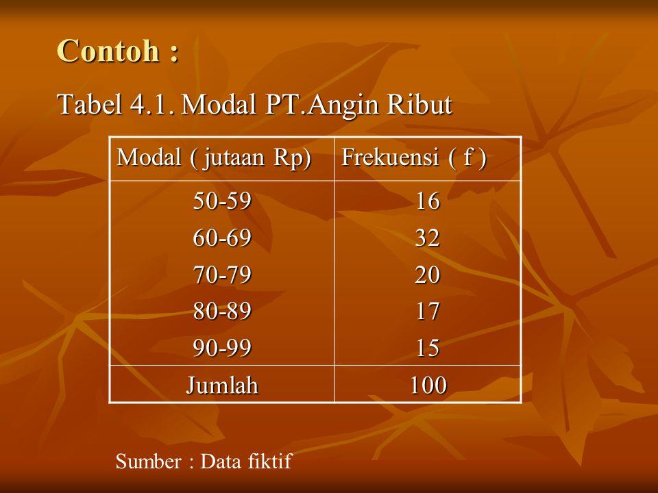 Dari contoh tabel 4.1 : Banyaknya kelas : 5 Banyaknya kelas : 5 Batas kelas : 50, 59, 60, 69,…..