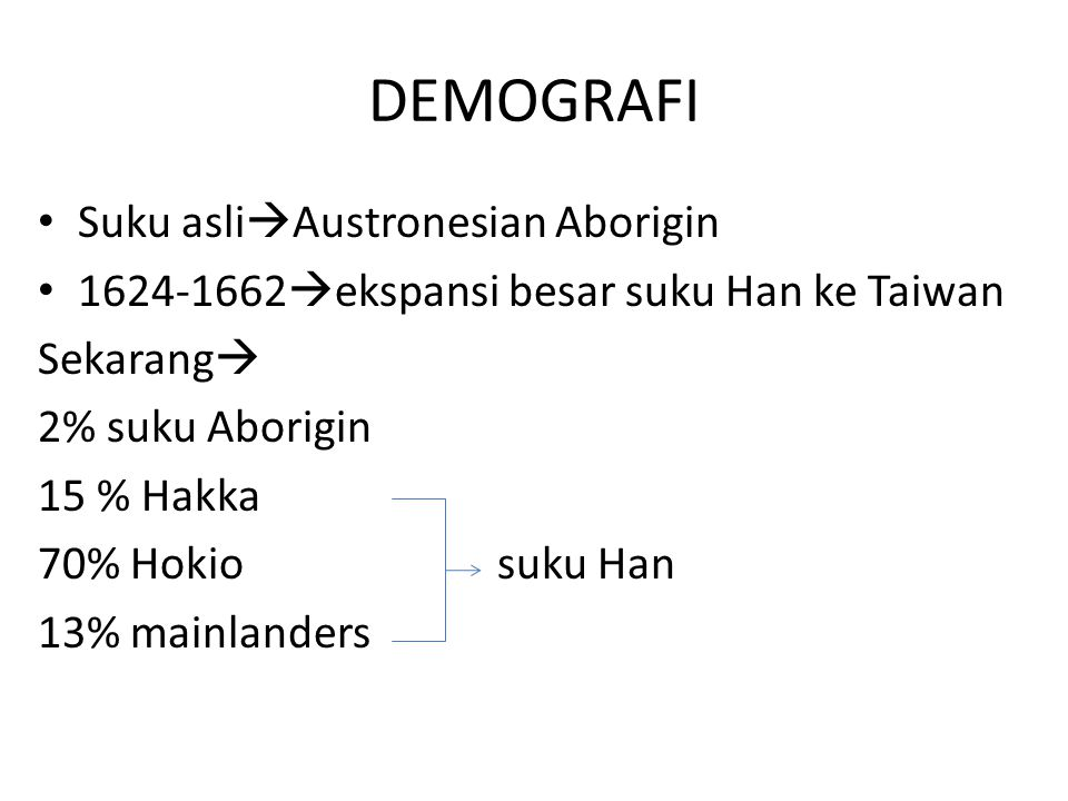 DEMOGRAFI Suku asli  Austronesian Aborigin 1624-1662  ekspansi besar suku Han ke Taiwan Sekarang  2% suku Aborigin 15 % Hakka 70% Hokio suku Han 13% mainlanders